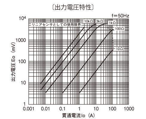 http://www.u-rd.com/member/admin/product_image/explain_169_CTL-10-CLS_shutsuryoku.jpg
